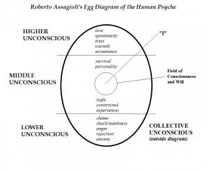 RobertoAssogioliPsychosynthesis